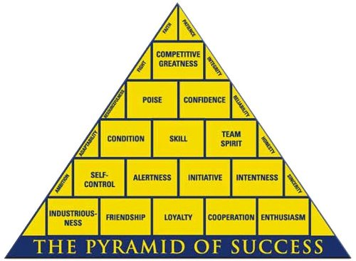 coach wooden's pyramid of success John wooden pyramid of success: 1 john r wooden, head basketball coach, emeritus, ucla poise just being yourself, being at ease in any situation never.